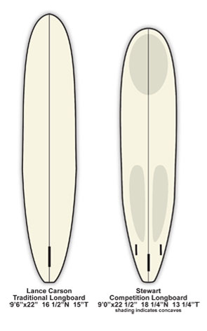 Longboards essential surfing for Surfboard fin template